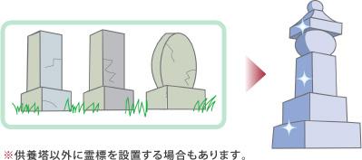 供養塔以外に霊標を設置する場合もあります。